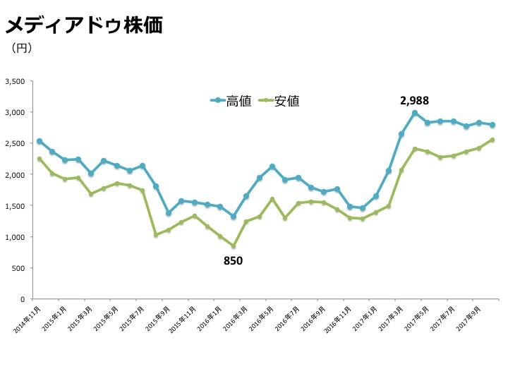 mediado株価グラフ