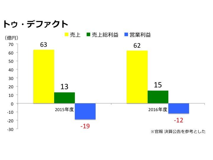honto売上グラフ画像(電子書店)