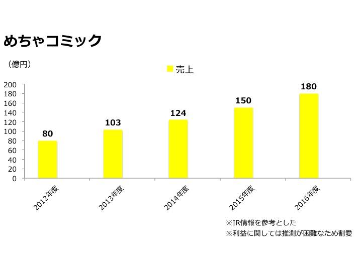 めちゃコミック売上推移グラフ