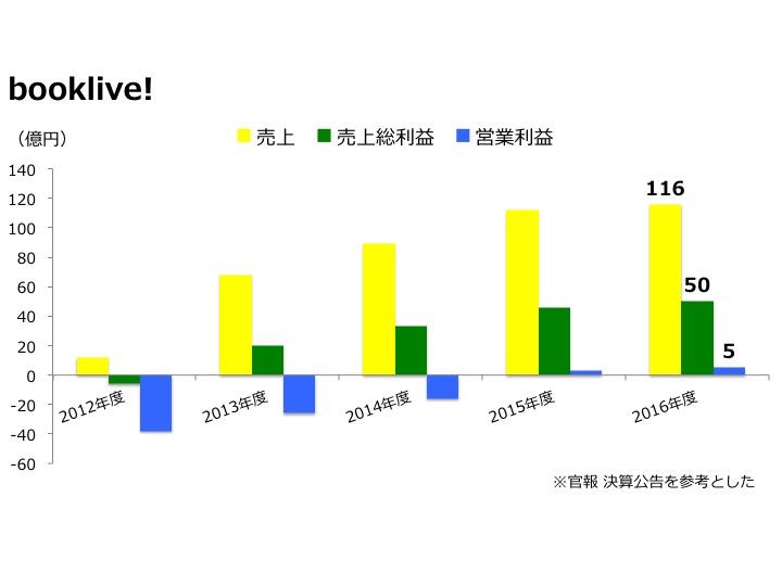 売上グラフ画像(booklive!)