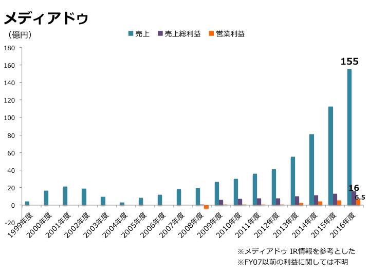 メディアドゥの決算グラフ