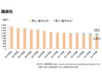 講談社売上グラフ201710