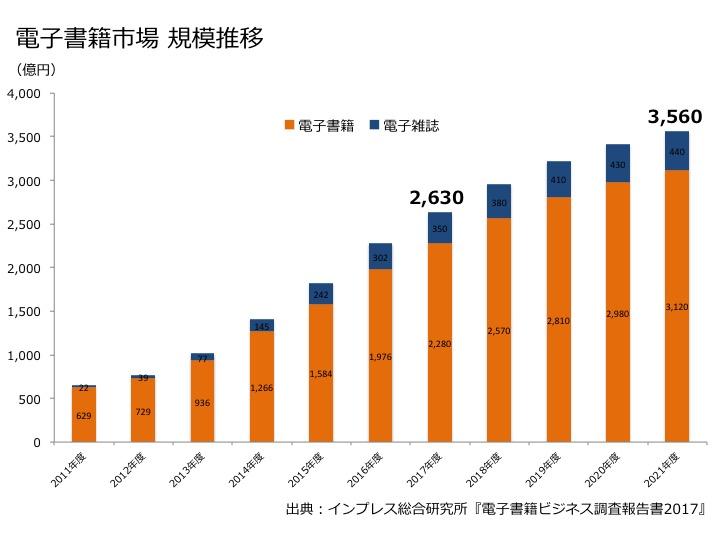 インプレス電子書籍市場規模推移グラフ