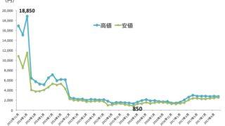 メディアドゥ株価