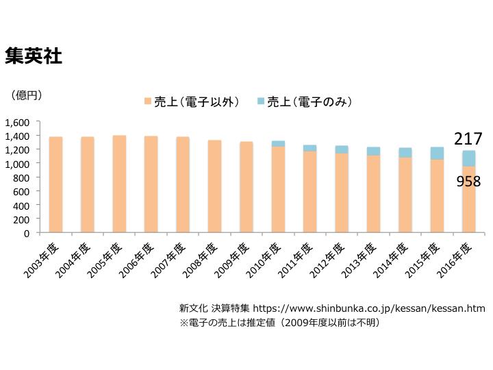集英社売上推移グラフ