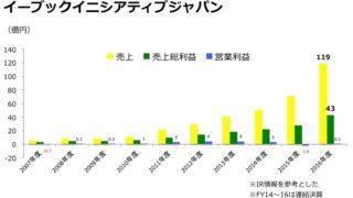 イーブックジャパン売上推移