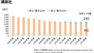 売上グラフ画像(講談社)FY17