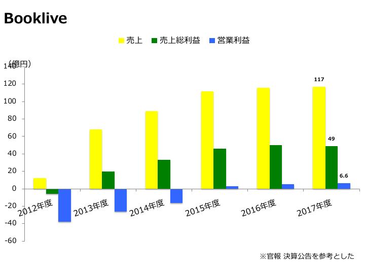 売上グラフ画像(booklive 2017年度)